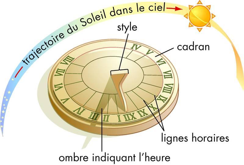 Les appareils de mesure du temps - A quelle heure le soleil se couche t il ...